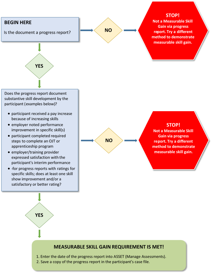 WIOA  Titles IA and IB Policy   Procedure    Manual